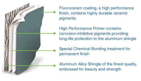The permalock difference: Permalock aluminum shingles graphic