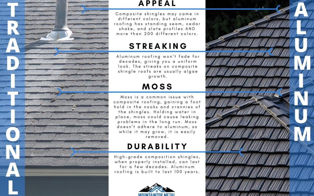 Graphic comparing traditional roofing and Aluminum roofing